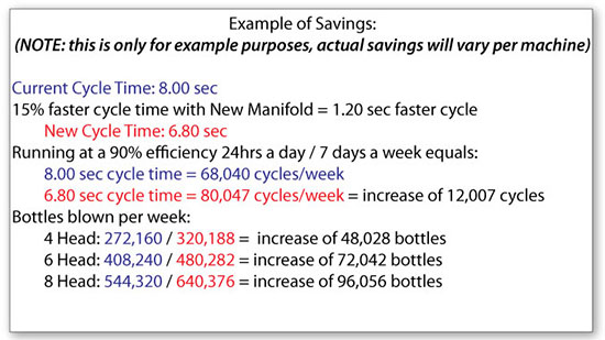 Air Manifold Example of Savings